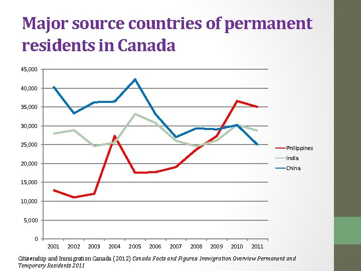 Major source countries of permanent residents in Canada 45, 000 40, 000 35, 000