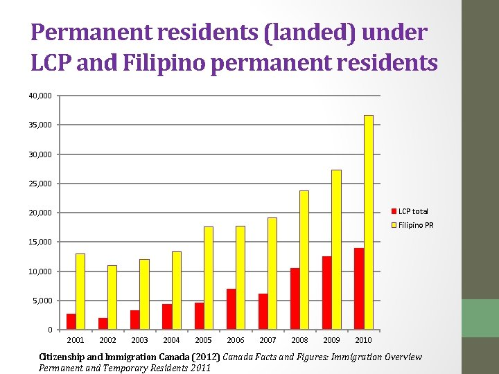 Permanent residents (landed) under LCP and Filipino permanent residents 40, 000 35, 000 30,