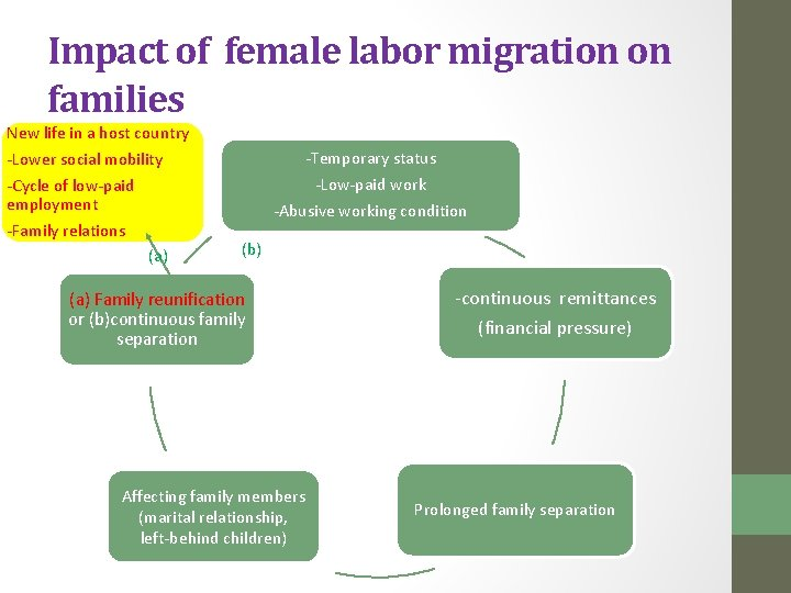 Impact of female labor migration on families New life in a host country -Lower
