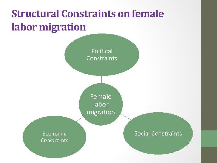 Structural Constraints on female labor migration Political Constraints Female labor migration Economic Constraints Social
