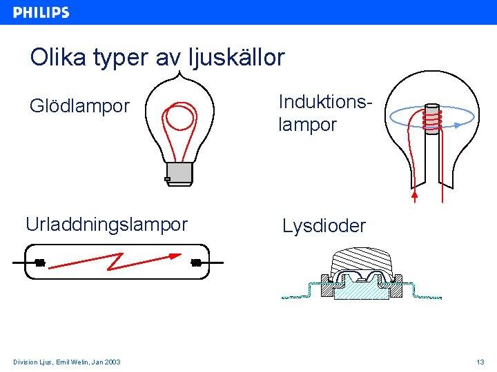 Olika typer av ljuskällor Glödlampor Induktionslampor Urladdningslampor Lysdioder Division Ljus, Emil Welin, Jan 2003
