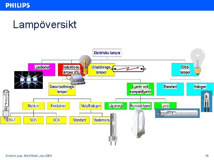Lampöversikt Division Ljus, Emil Welin, Jan 2003 18