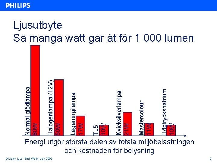 Högtrycksnatrium 10 W Mastercolour 11 W Kvicksilverlampa 21 W TL 5 10 W Lågenergilampa