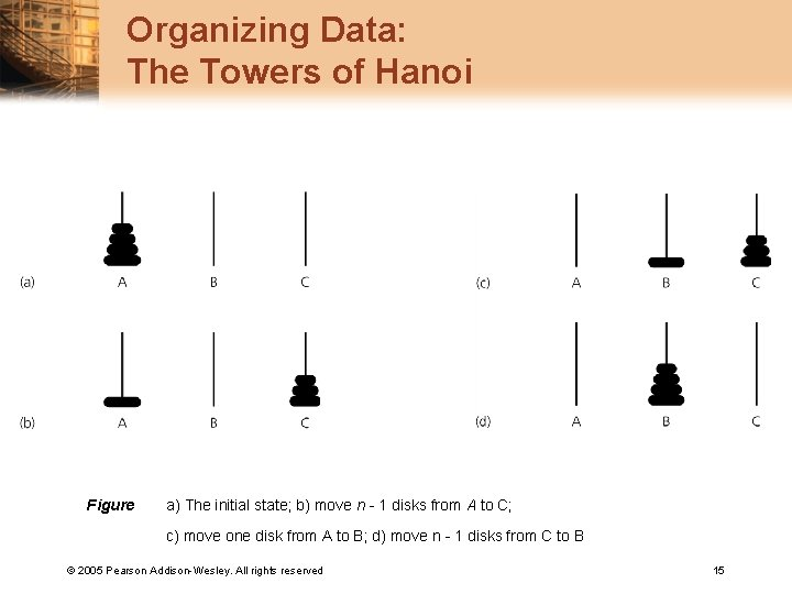 Organizing Data: The Towers of Hanoi Figure a) The initial state; b) move n