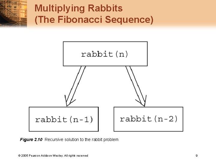 Multiplying Rabbits (The Fibonacci Sequence) Figure 2. 10 Recursive solution to the rabbit problem
