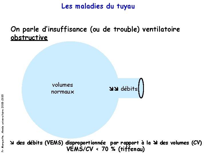 Les maladies du tuyau Pr Marquette. Année universitaire 2008 -2009 On parle d'insuffisance (ou