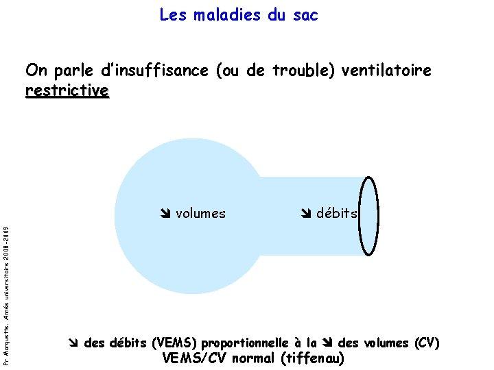 Les maladies du sac On parle d'insuffisance (ou de trouble) ventilatoire restrictive Pr Marquette.