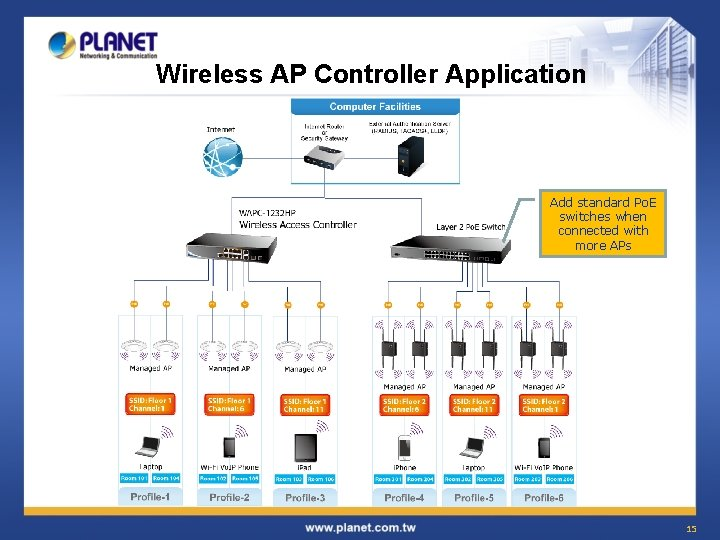 Wireless AP Controller Application Add standard Po. E switches when connected with more APs