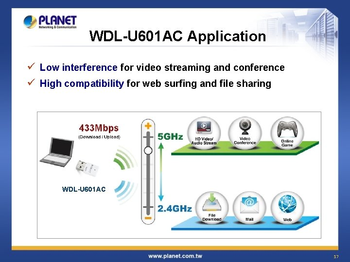 WDL-U 601 AC Application ü Low interference for video streaming and conference ü High