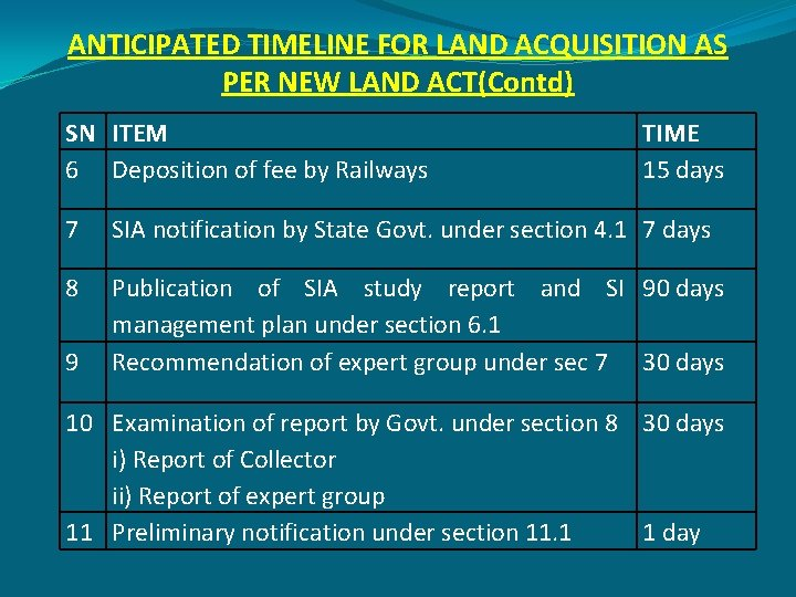 ANTICIPATED TIMELINE FOR LAND ACQUISITION AS PER NEW LAND ACT(Contd) SN ITEM 6 Deposition