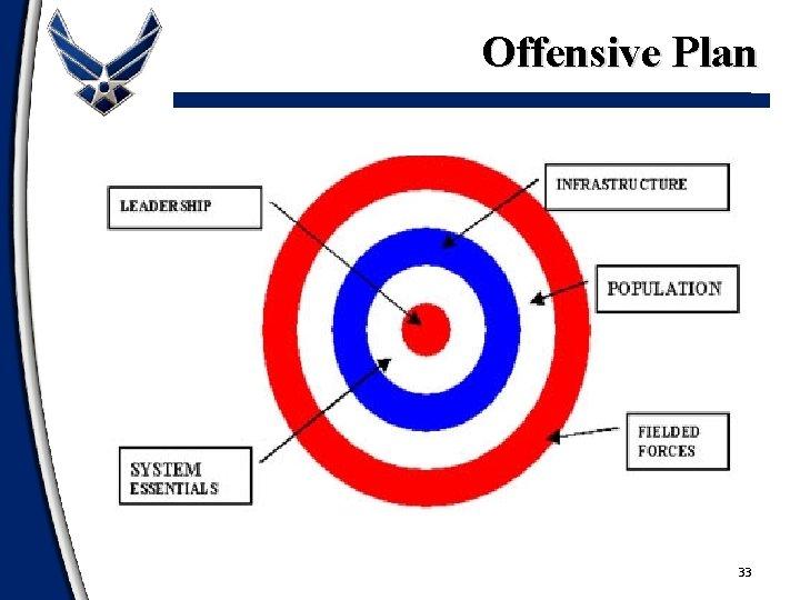 Offensive Plan 33