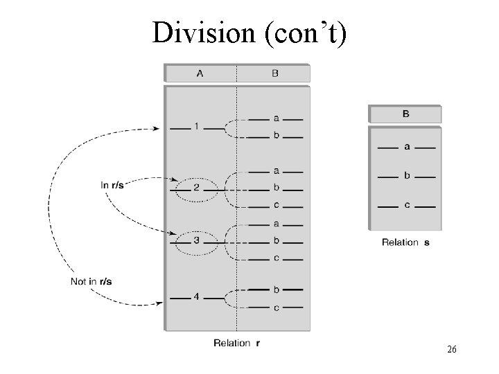 Division (con't) 26