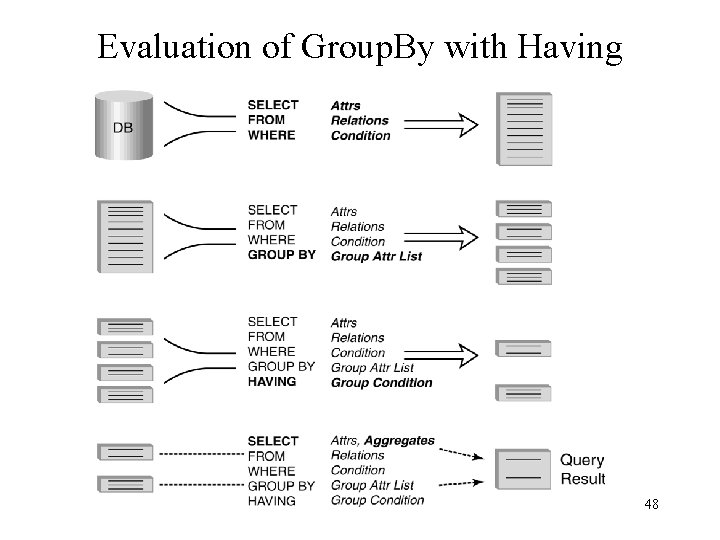 Evaluation of Group. By with Having 48