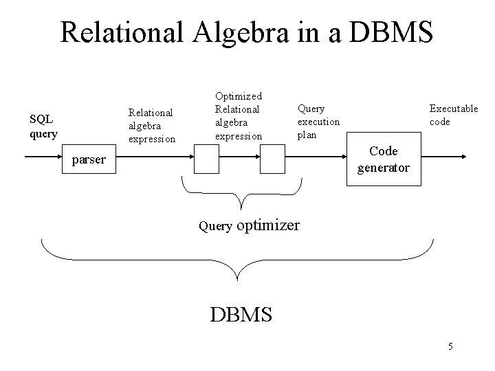 Relational Algebra in a DBMS Relational algebra expression SQL query Optimized Relational algebra expression