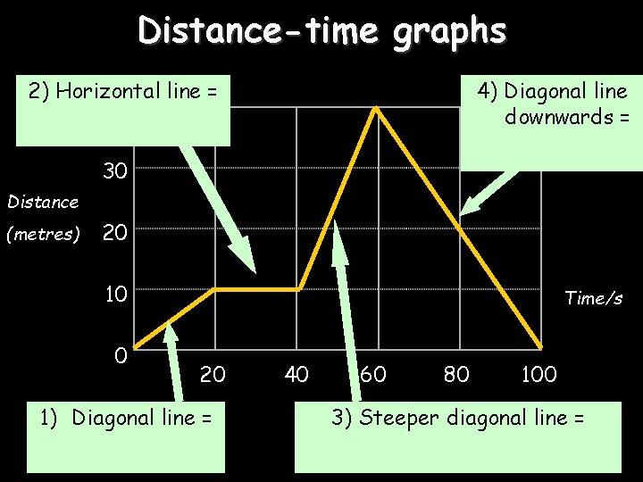 Distance-time graphs 2) Horizontal line = 40 4) Diagonal line downwards = 30 Distance