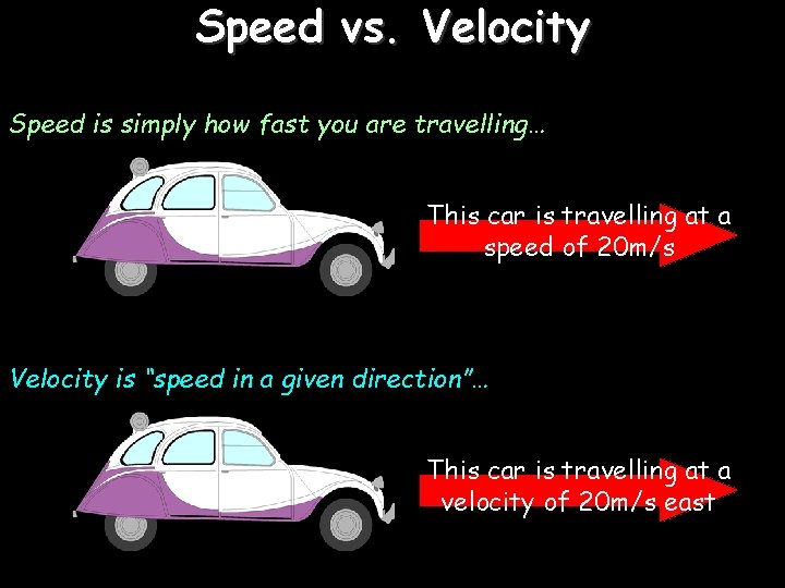 Speed vs. Velocity Speed is simply how fast you are travelling… This car is