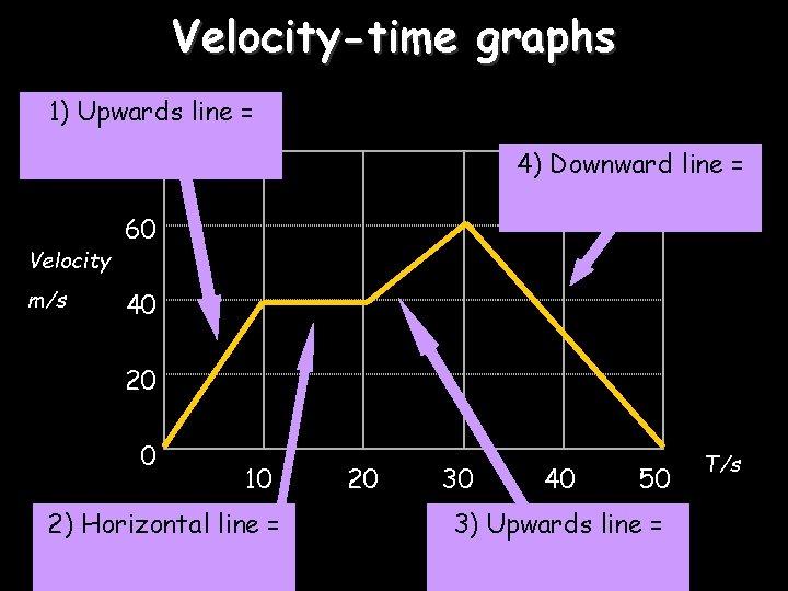 Velocity-time graphs 1) Upwards line = 80 Velocity m/s 4) Downward line = 60