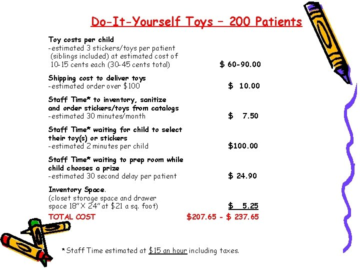 Do-It-Yourself Toys – 200 Patients Toy costs per child -estimated 3 stickers/toys per patient