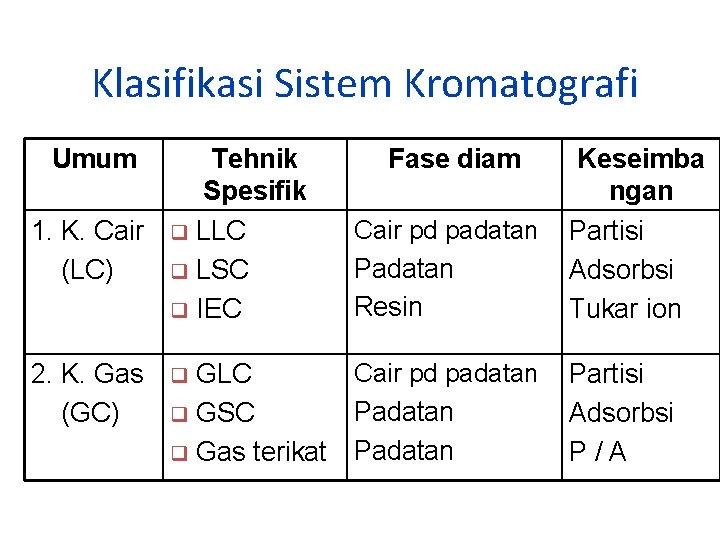 Klasifikasi Sistem Kromatografi Umum Tehnik Spesifik 1. K. Cair q LLC (LC) q LSC