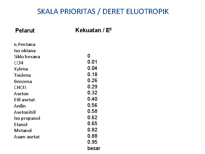 SKALA PRIORITAS / DERET ELUOTROPIK Pelarut n. Pentana Iso oktana Siklo hexana CCl 4