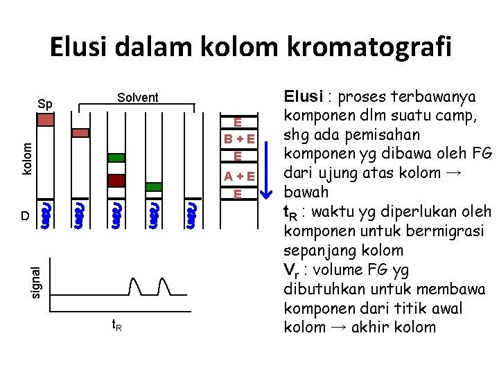 Elusi dalam kolom kromatografi Solvent E B+E E kolom Sp A+E E signal D