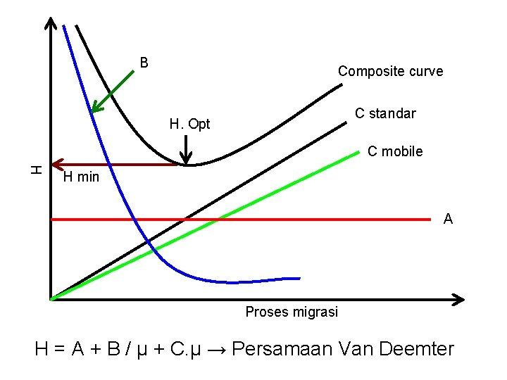 B Composite curve C standar H. Opt C mobile H H min A Proses