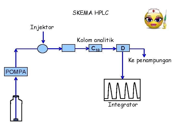 SKEMA HPLC Injektor Kolom analitik C 18 D Ke penampungan POMPA Integrator