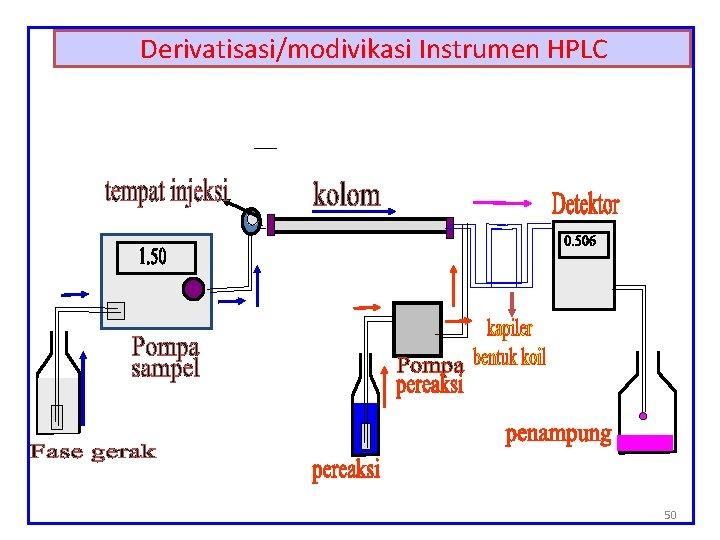 Derivatisasi/modivikasi Instrumen HPLC 50
