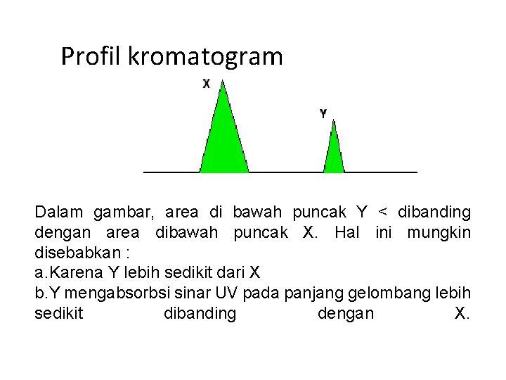 Profil kromatogram Dalam gambar, area di bawah puncak Y < dibanding dengan area dibawah