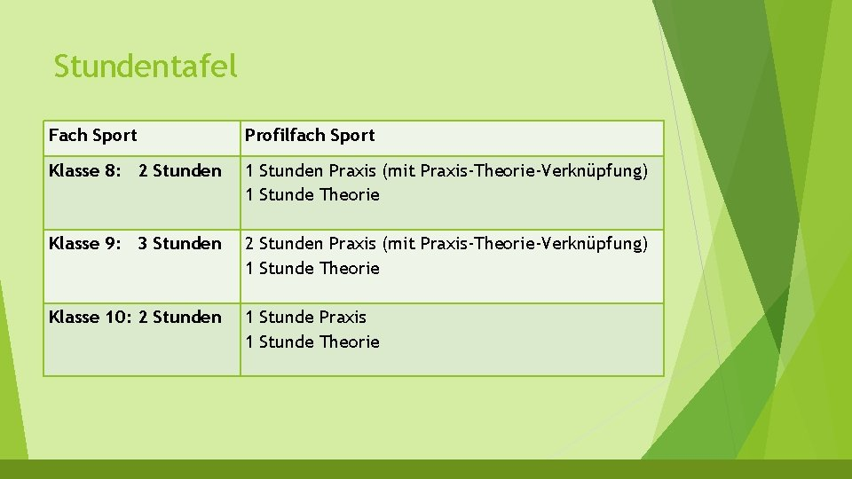 Stundentafel Fach Sport Profilfach Sport Klasse 8: 2 Stunden 1 Stunden Praxis (mit Praxis-Theorie-Verknüpfung)
