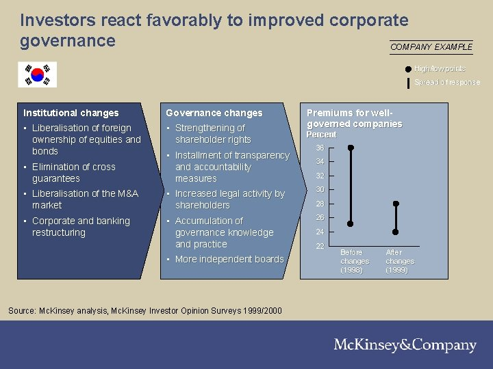 Investors react favorably to improved corporate governance COMPANY EXAMPLE High/low points Spread of response