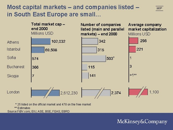 Most capital markets – and companies listed – in South East Europe are small…