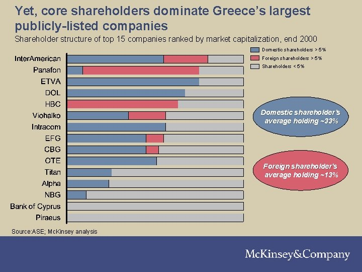 Yet, core shareholders dominate Greece's largest publicly-listed companies Shareholder structure of top 15 companies
