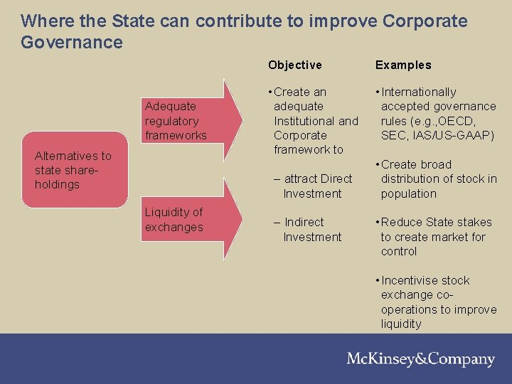 Where the State can contribute to improve Corporate Governance Adequate regulatory frameworks Alternatives to
