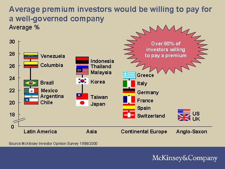 Average premium investors would be willing to pay for a well-governed company Average %