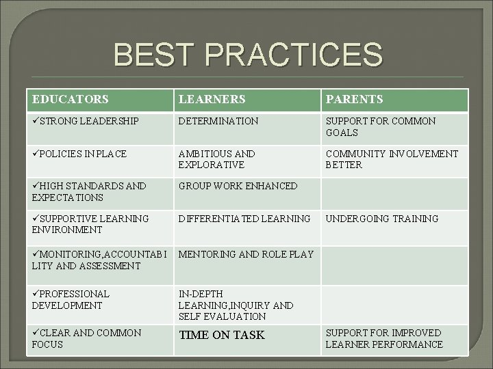 BEST PRACTICES EDUCATORS LEARNERS PARENTS üSTRONG LEADERSHIP DETERMINATION SUPPORT FOR COMMON GOALS üPOLICIES IN