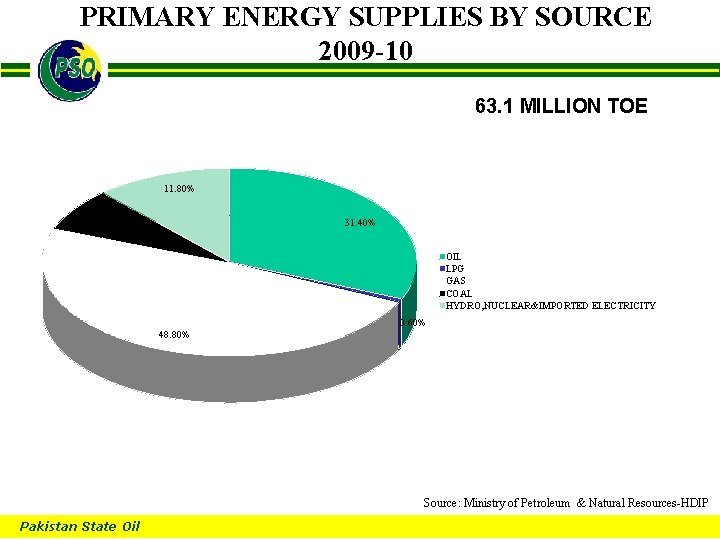 PRIMARY ENERGY SUPPLIES BY SOURCE 2009 -10 B 63. 1 MILLION TOE 11. 80%