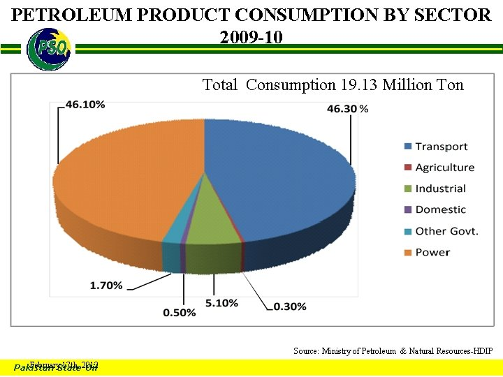 PETROLEUM PRODUCT CONSUMPTION BY SECTOR 2009 -10 B Total Consumption 19. 13 Million Ton