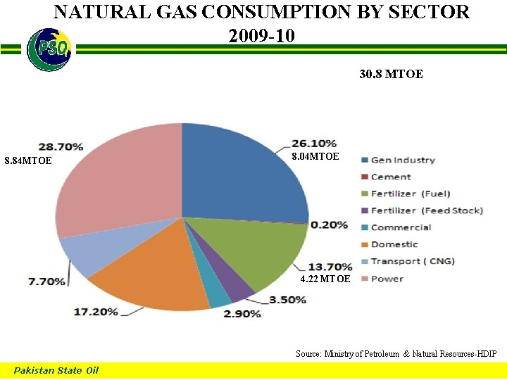 NATURAL GAS CONSUMPTION BY SECTOR 2009 -10 B 30. 8 MTOE 8. 84 MTOE
