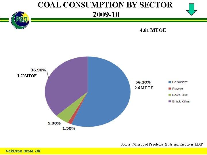 COAL CONSUMPTION BY SECTOR 2009 -10 B 4. 61 MTOE 1. 70 MTOE 2.