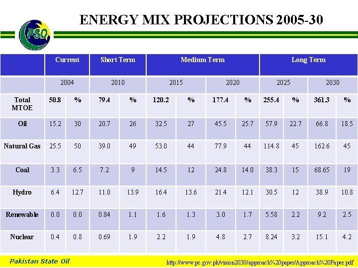 ENERGY MIX PROJECTIONS 2005 -30 B Current Short Term 2004 2010 Medium Term 2015