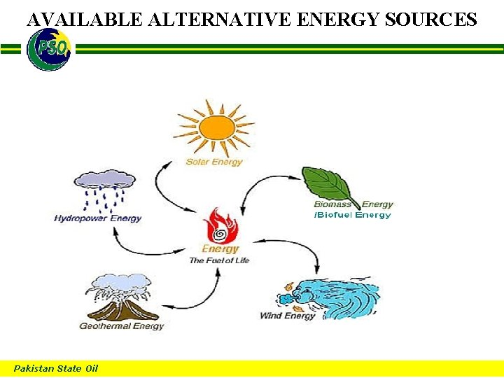 AVAILABLE ALTERNATIVE ENERGY SOURCES B Pakistan State Oil