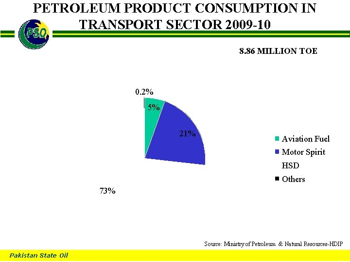 PETROLEUM PRODUCT CONSUMPTION IN TRANSPORT SECTOR 2009 -10 B 8. 86 MILLION TOE 0.