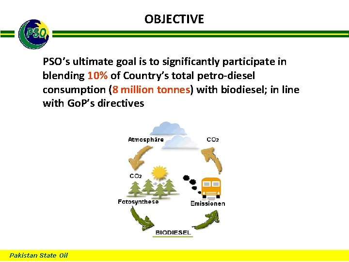 OBJECTIVE B PSO's ultimate goal is to significantly participate in blending 10% of Country's