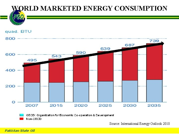 WORLD MARKETED ENERGY CONSUMPTION B Source: International Energy Outlook 2010 Pakistan State Oil