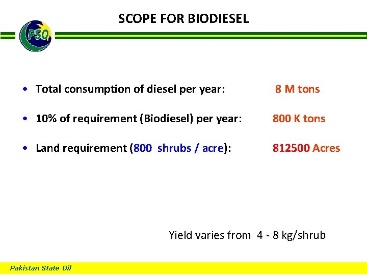 SCOPE FOR BIODIESEL B • Total consumption of diesel per year: 8 M tons