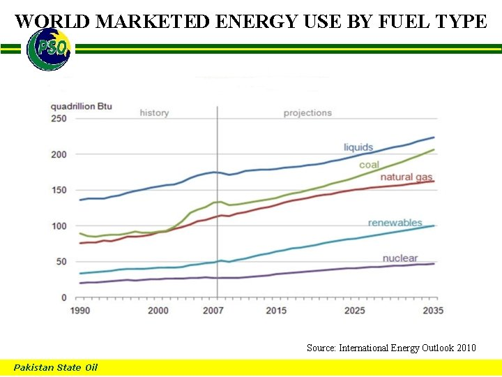 WORLD MARKETED ENERGY USE BY FUEL TYPE B Source: International Energy Outlook 2010 Pakistan