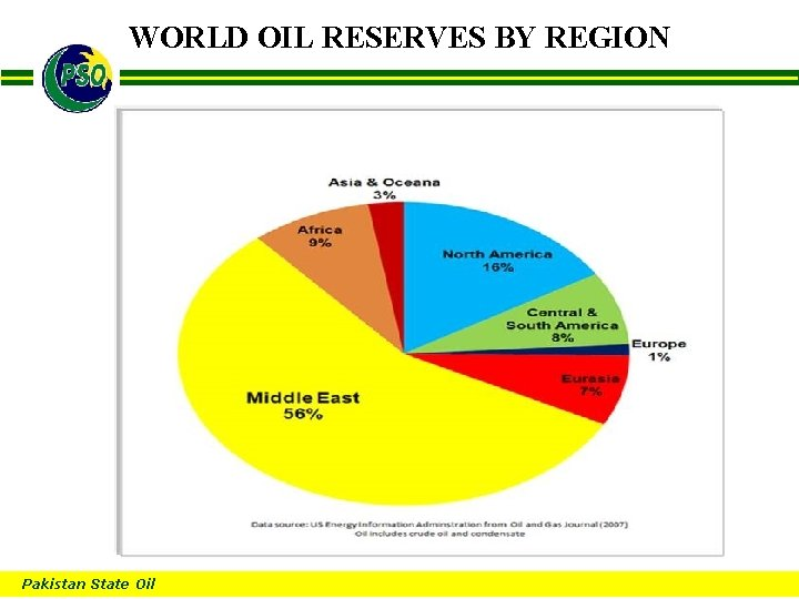 WORLD OIL RESERVES BY REGION B Pakistan State Oil