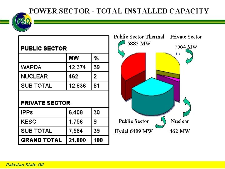 POWER SECTOR - TOTAL INSTALLED CAPACITY B Public Sector Thermal 5885 MW PUBLIC SECTOR