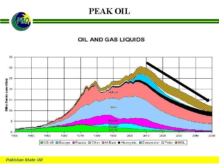 PEAK OIL B Pakistan State Oil